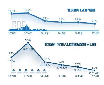 北京人均gdp2021多少_北京人均GDP富裕背后 电信从业者转创意产业