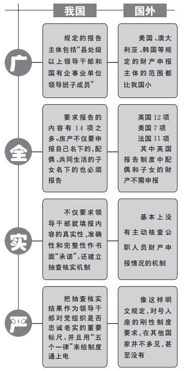 中国特色领导干部个人事项报告制度特在哪?