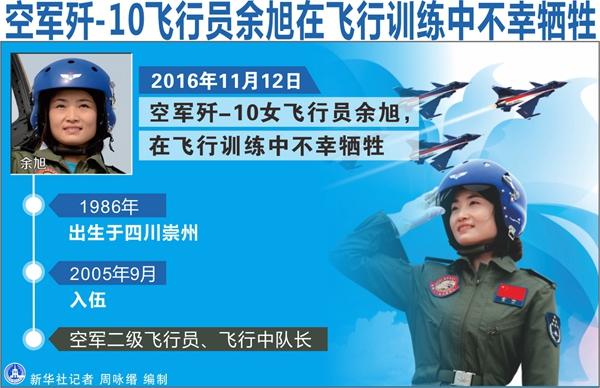 中国首位歼-10女飞行员余旭被批准为革命烈士