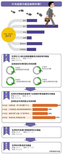 """4省份""""回头看"""":内蒙古吉林有地方经济数据造假"""