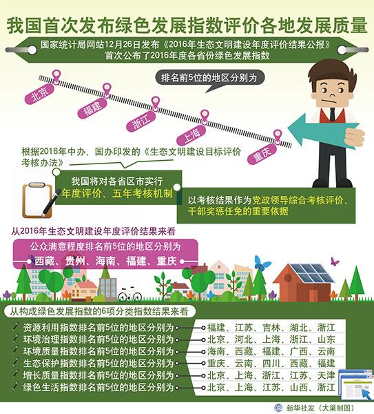 绿色发展指数发布 将成干部奖惩任免重要依据