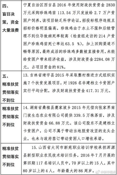 【转载】追回7.3亿元!财政部披露近500人滥用扶贫资金被查处 - zhangfangkuai - 张方块的博客