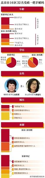 北京16区党政一把手17人是博士