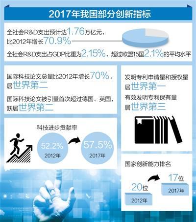 中国已成有全球影响力科技大国
