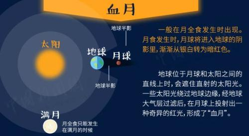 """金沙娱乐澳门官网:""""超级蓝月""""+月全食今晚现身!2018观天攻略知多少"""