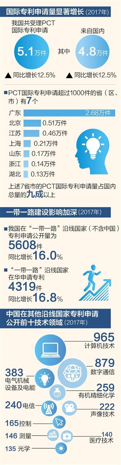 去年中国受理PCT国际专利申请5.1万件 同比增12.5%