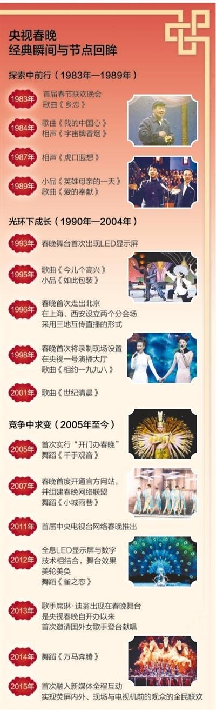皇家彩票网官方客服:春晚有着重要的文化象征意义_在数字时代重生
