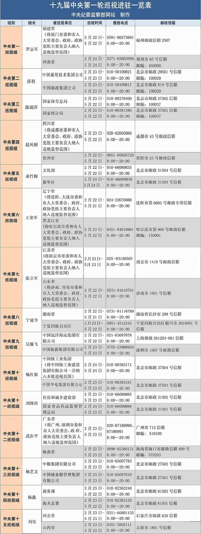 十九屆中央第一輪巡視進駐一覽表