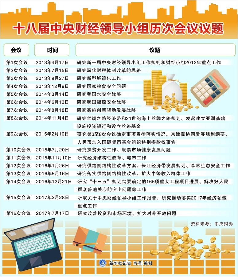 十八大会议主要议题_领航新时代中国经济航船——从中央财经领导小组会议看以习近 ...