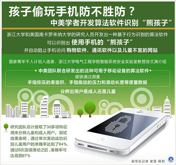 """中美學者開發算法軟件識別""""熊孩子""""偷玩手機"""