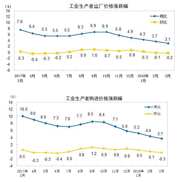 3月份工业生产者出厂价格同比上涨3.1%炫舞情侣自定义戒指