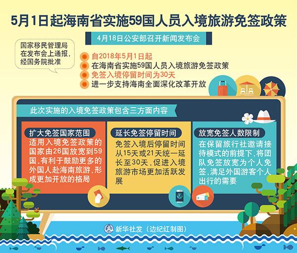 """""""扩大范围、延长时间、放宽人数""""――海南省实施59国人员入境旅游免签政策解读"""