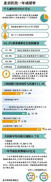 """北京:大医院两成专家号将留给""""社区医院""""香菇牛奶鼻炎"""