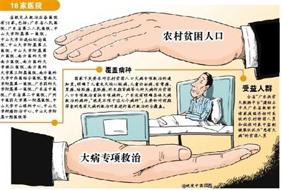 广东:贫困群众大病救治 报销比例可达八成羽毛球馆投资多少钱