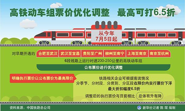 铁路部门将于7月1日起实施第二阶段列车运行图惹火黑街太子爷