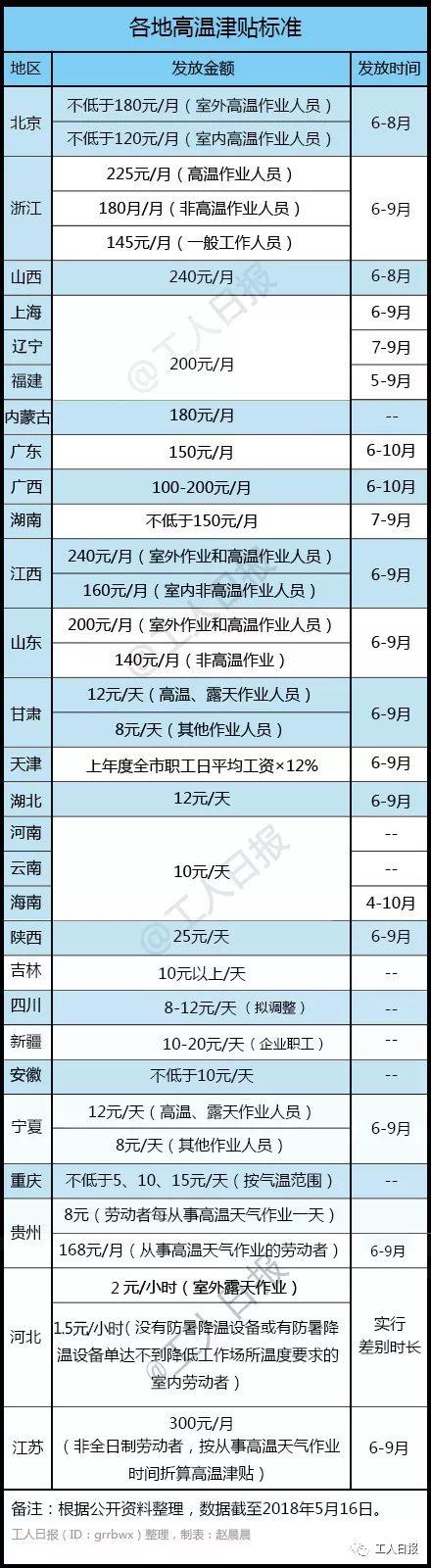 胜博发电子游戏大全:高温津贴下月起陆续发放:江苏天津等地上调金额