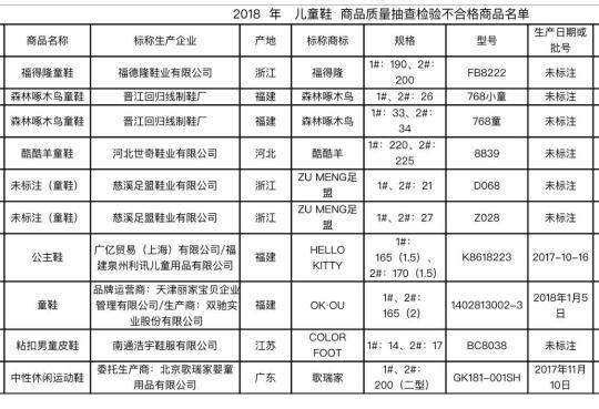 北京工商抽查兒童用品公示46組不合格商品