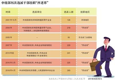 """北京赛车选号方法:""""西老革""""来了283名挂职扶贫干部_多任地级市党政副职"""
