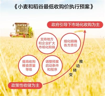 2018年小麦和稻谷怎样收?解读最低收购价执行预案