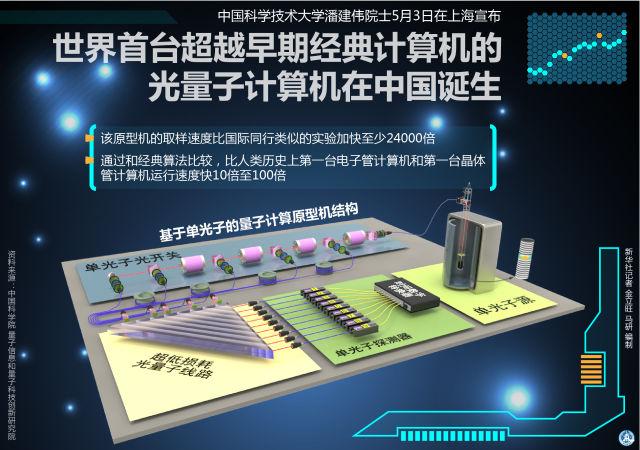 """量子信息时代:中国下好""""先手棋"""""""