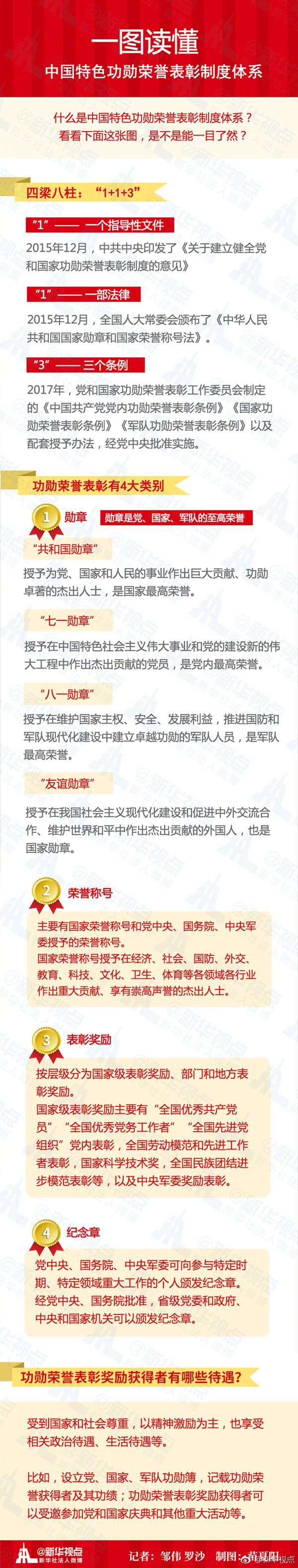 平安彩票正规吗:一图读懂:中国特色功勋荣誉表彰制度体系