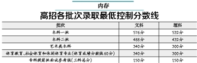 北京高考成绩发布 你过高招一本线了吗?