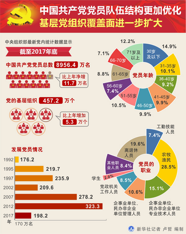 图表:中国共产党党员队伍结构更加优化 基层党组织覆盖面进一步扩大