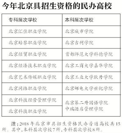 北京市20所民办高校未通过2017年检