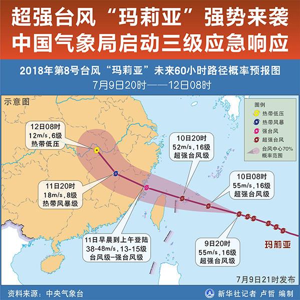 """超强台风""""玛莉亚""""强势来袭 中国气象局启动三级应急响应沙城补丁"""