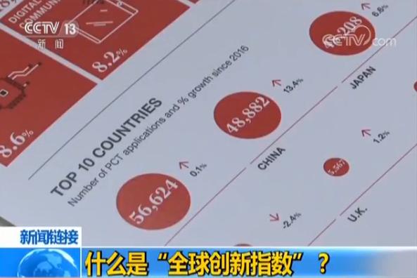 中国首次跻身全球创新指数20强 有三方面列第一