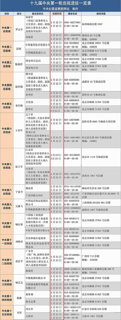 """北京赛车pk10网上代理:十九届中央首轮巡视的N个""""第一次"""""""