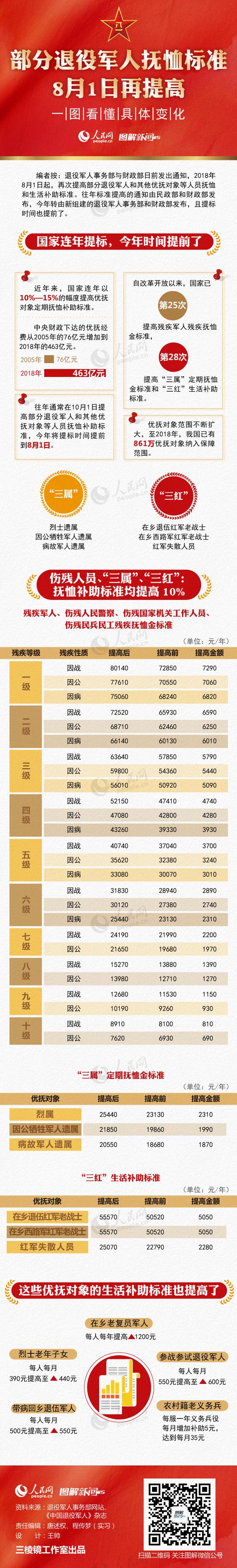 北京pk10冠亚和值口诀:部分退役军人抚恤标准8月1日再提高,一图看懂具体变化