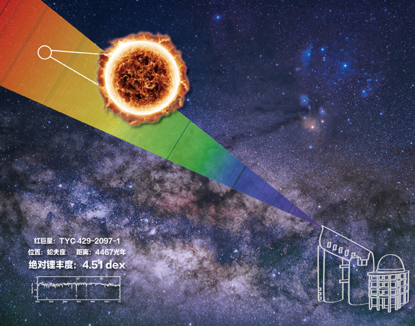 我国科学家发现人类已知锂元素丰度最高恒星 距地球约4500光年