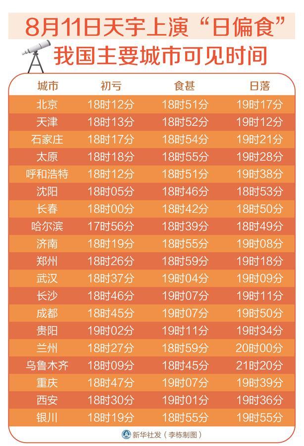 """(图表)[服务・生活]8月11日天宇上演""""日偏食"""" 我国主要城市可见时间"""