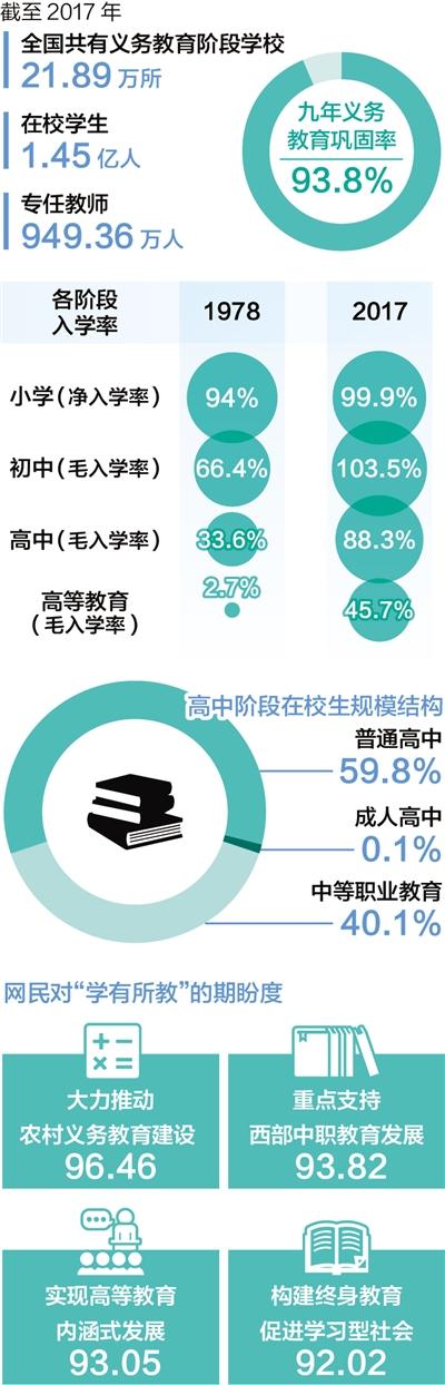 大数据观察:数说中国教育发展40年