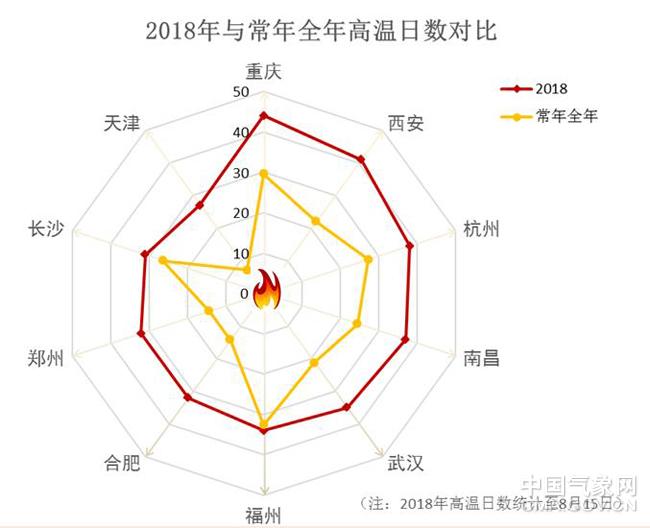 """33天超长高温预警下线 今夏有多""""火""""?"""