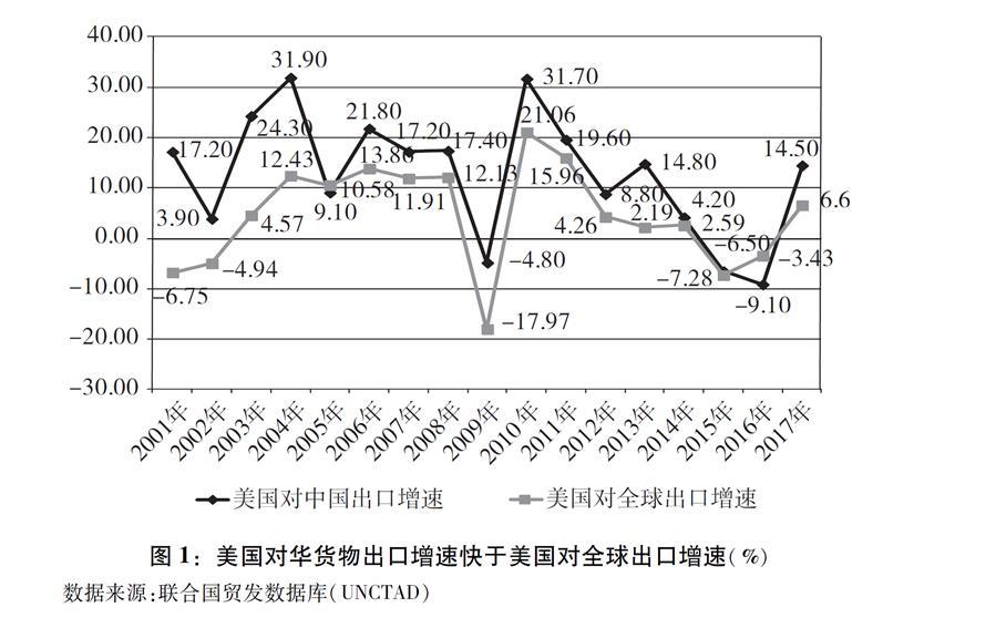 """(图表)[""""中美经贸摩擦""""白皮书]图1:美国对华货物出口增速快于美国对全球出口增速(%)"""