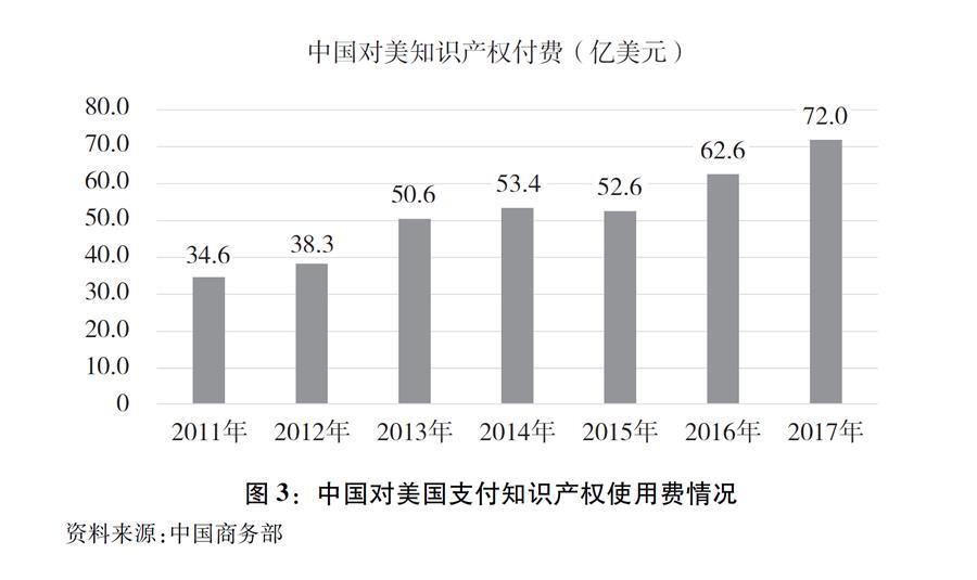 """(图表)[""""中美经贸摩擦""""白皮书]图3:中国对美国支付知识产权使用费情况"""