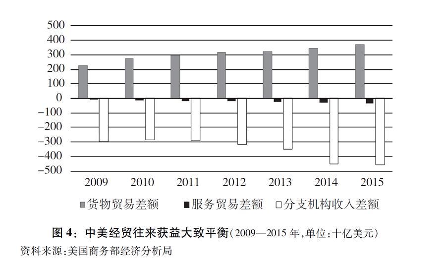 """(图表)[""""中美经贸摩擦""""白皮书]图4:中美经贸往来获益大致平衡(2009—2015年,单位:十亿美元)"""