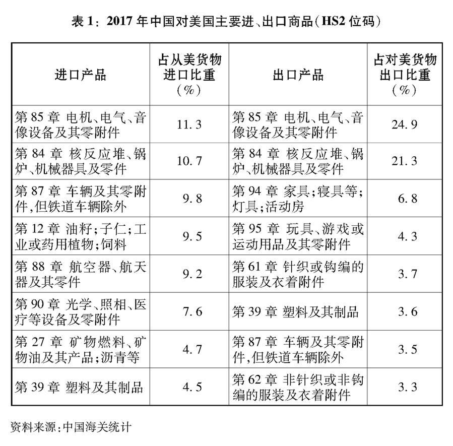 """(图表)[""""中美经贸摩擦""""白皮书]表1:2017年中国对美国主要进、出口商品(HS2位码)"""