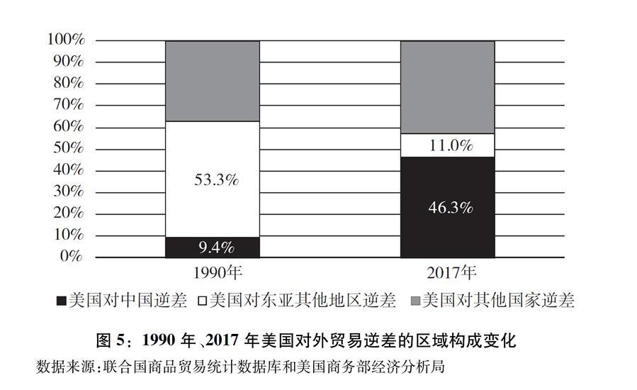 """(图表)[""""中美经贸摩擦""""白皮书]图5:1990年、2017年美国对外贸易逆差的区域构成变化"""