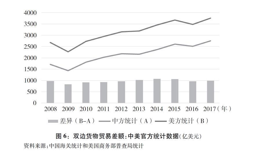 """(图表)[""""中美经贸摩擦""""白皮书]图6:双边货物贸易差额:中美官方统计数据(亿美元)"""