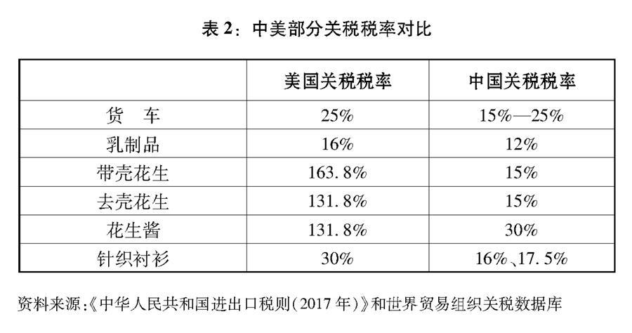"""(图表)[""""中美经贸摩擦""""白皮书]表2:中美部分关税税率对比"""