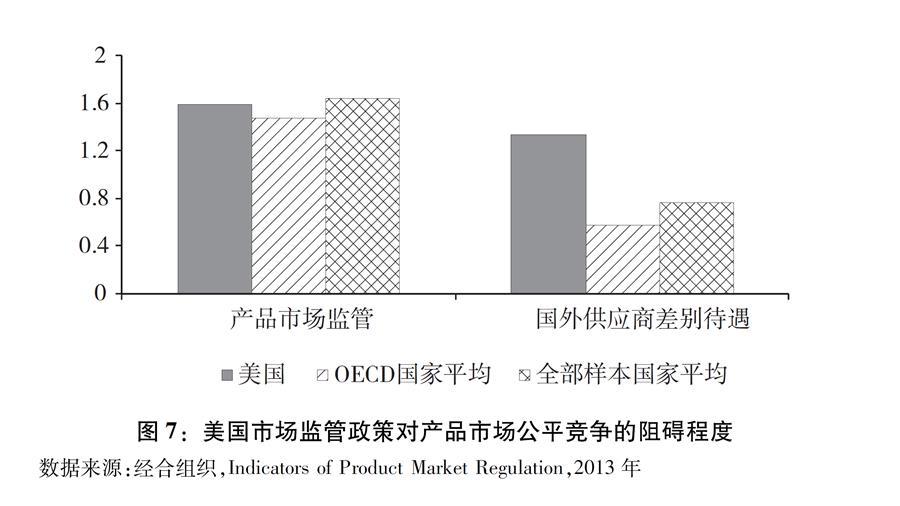 """(图表)[""""中美经贸摩擦""""白皮书]图7:美国市场监管政策对产品市场公平竞争的阻碍程度"""
