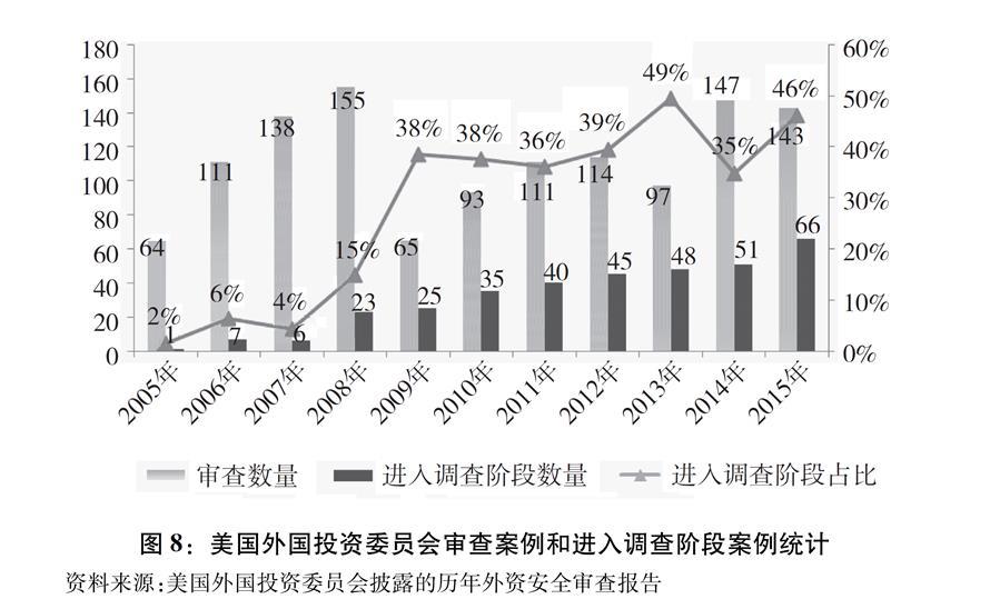 """(图表)[""""中美经贸摩擦""""白皮书]图8:美国外国投资委员会审查案例和进入调查阶段案例统计"""