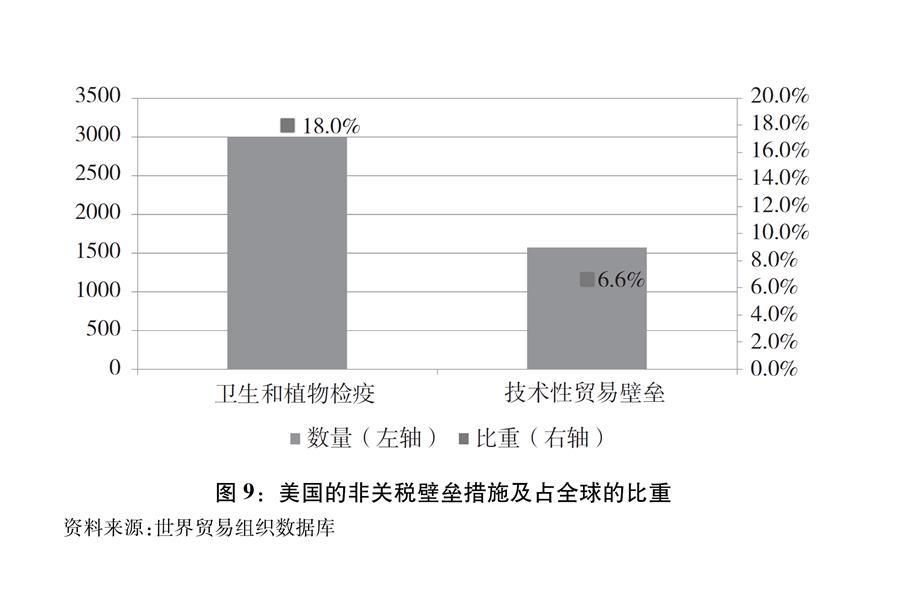 """(图表)[""""中美经贸摩擦""""白皮书]图9:美国的非关税壁垒措施及占全球的比重"""