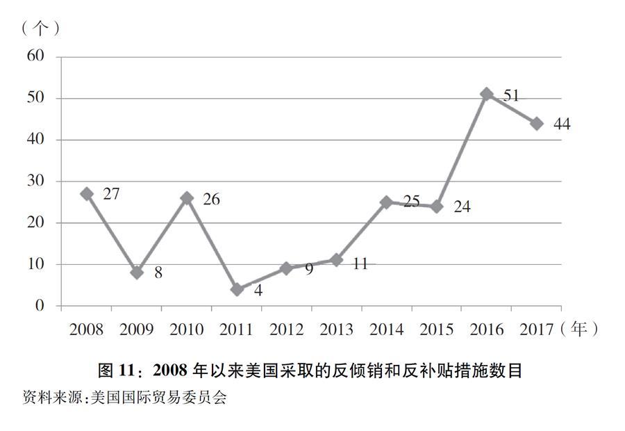 """(图表)[""""中美经贸摩擦""""白皮书]图11:2008年以来美国采取的反倾销和反补贴措施数目"""