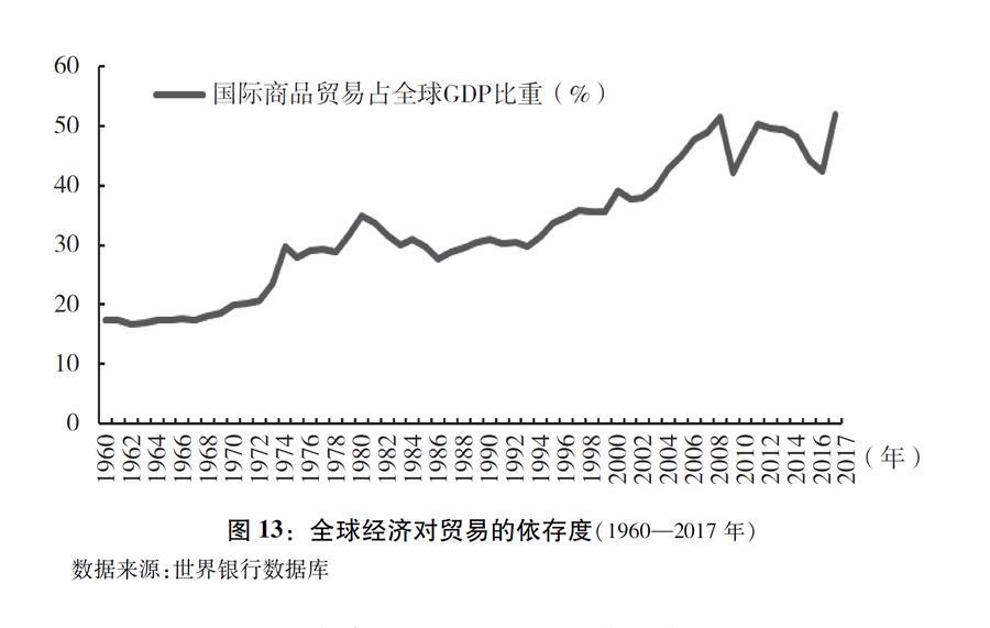 """(图表)[""""中美经贸摩擦""""白皮书]图13:全球经济对贸易的依存度(1960—2017年)"""
