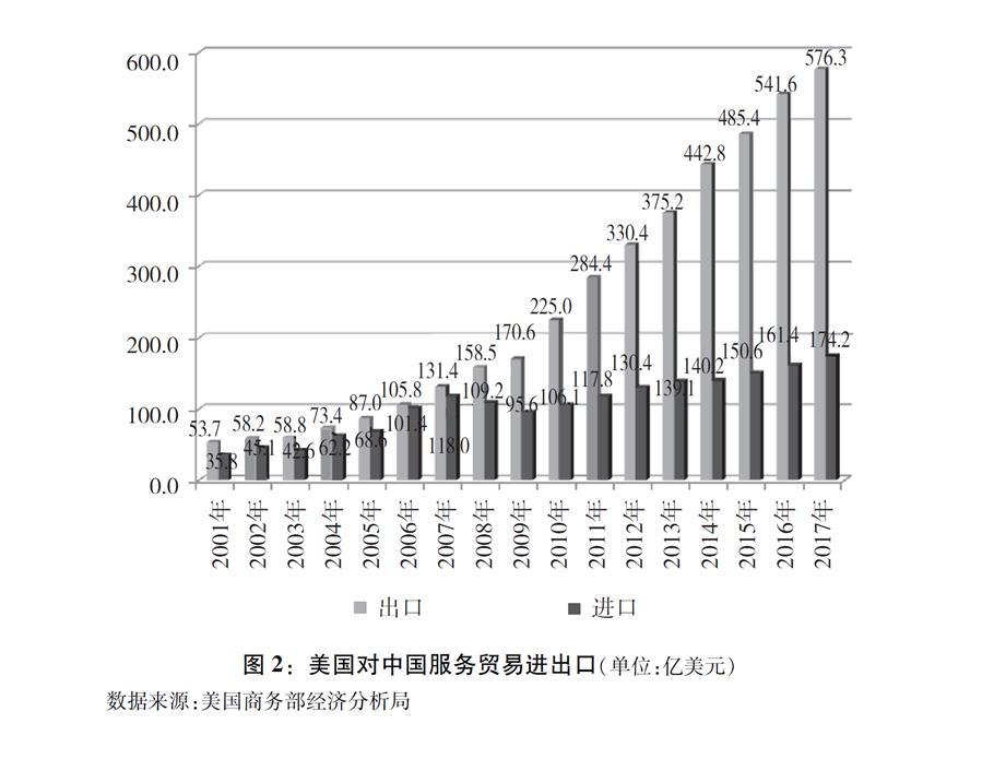 """(图表)[""""中美经贸摩擦""""白皮书]图2:美国对中国服务贸易进出口(单位:亿美元)"""