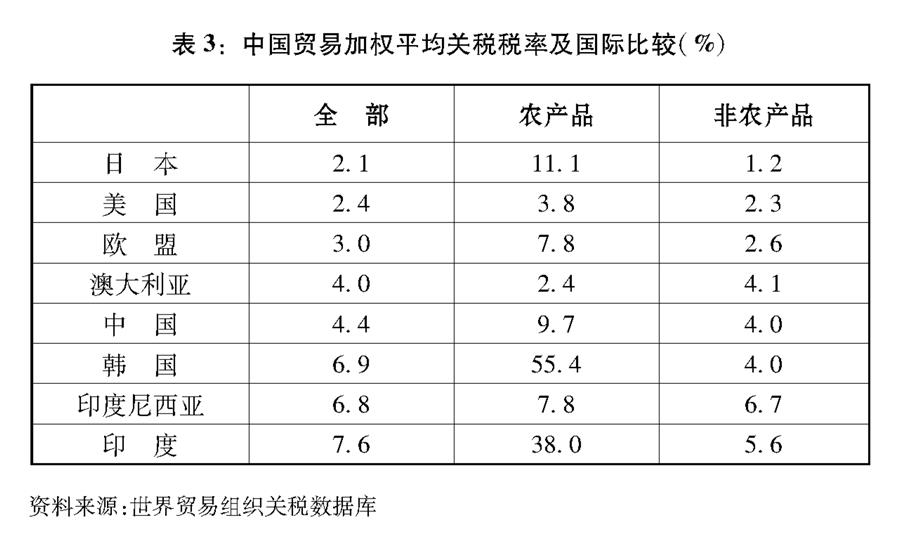 """(图表)[""""中美经贸摩擦""""白皮书]表3:中国贸易加权平均关税税率及国际比较(%)"""